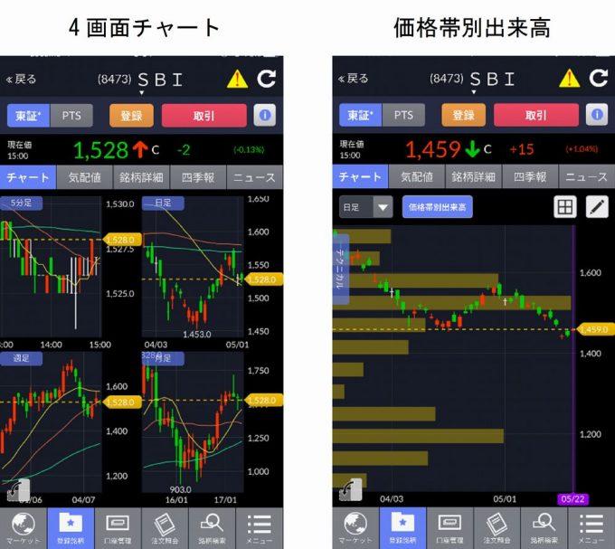 『SBI証券 株』アプリ3