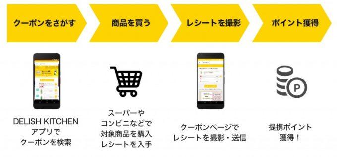 レシピ動画アプリ『DELISH KITCHEN』が いつものお買い物で使えるお得なクーポンサービスを開始03