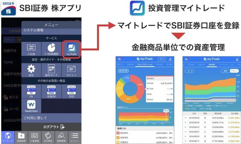 投資管理アプリ「マイトレード」とSBI証券がコラボレーション1
