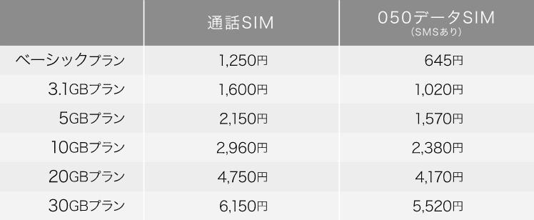 組み合わせプラン 月額基本料(税別