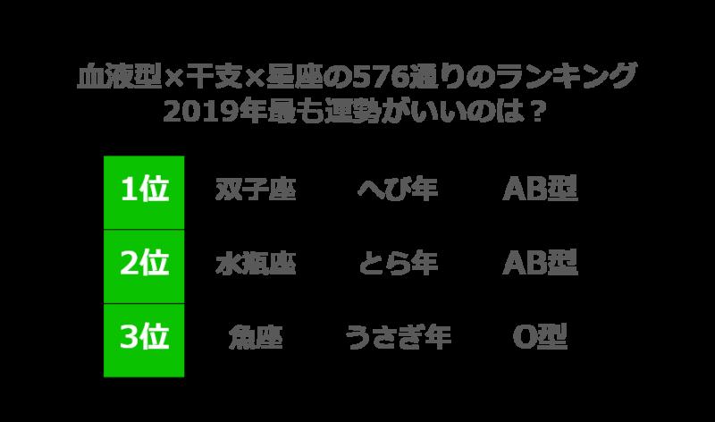 「LINE占い」による『2019年超☆開運ランキング』2