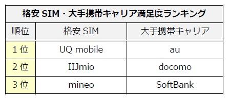 格安SIM・大手携帯キャリア満足度ランキング