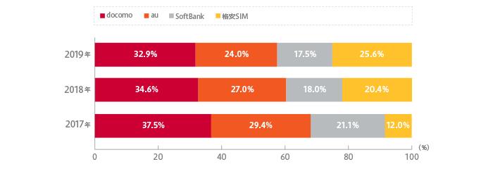 格安SIM・大手携帯キャリア満足度ランキング2