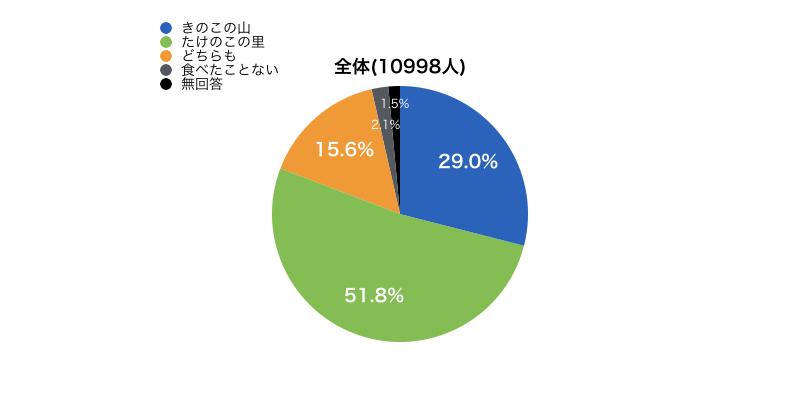 「きのこの山派 VS たけのこの里派」セグメント別の調査結果0000