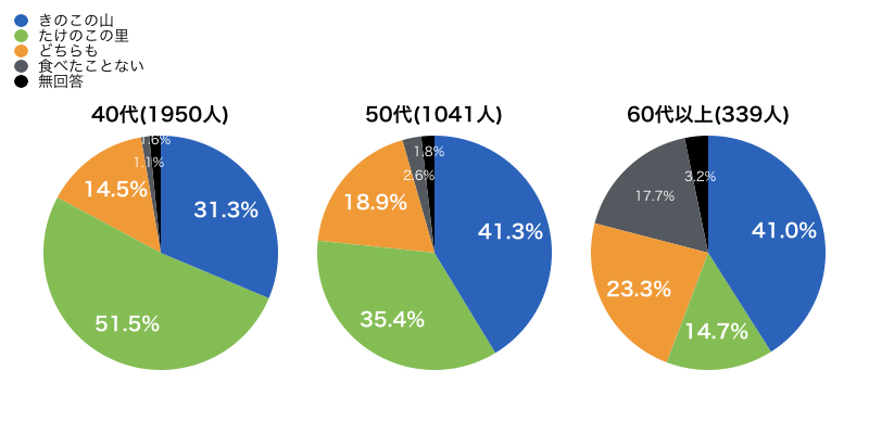 「きのこの山派 VS たけのこの里派」セグメント別の調査結果0003