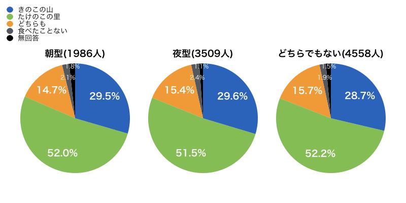 「きのこの山派 VS たけのこの里派」セグメント別の調査結果0006