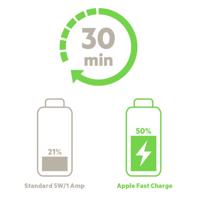 たった30分でiPhone を最大50%まで充電可能