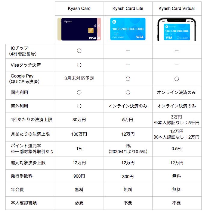 進化した次世代のカード「Kyash Card」03