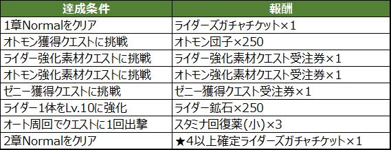 新作アプリ『モンスターハンター ライダーズ』01