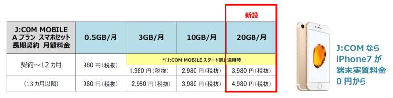 20GBのデータ通信容量プラン