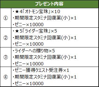 新作アプリ『モンスターハンター ライダーズ』05