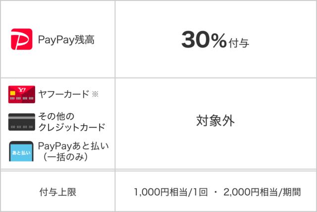 「出前館」で「PayPay」利用可能2