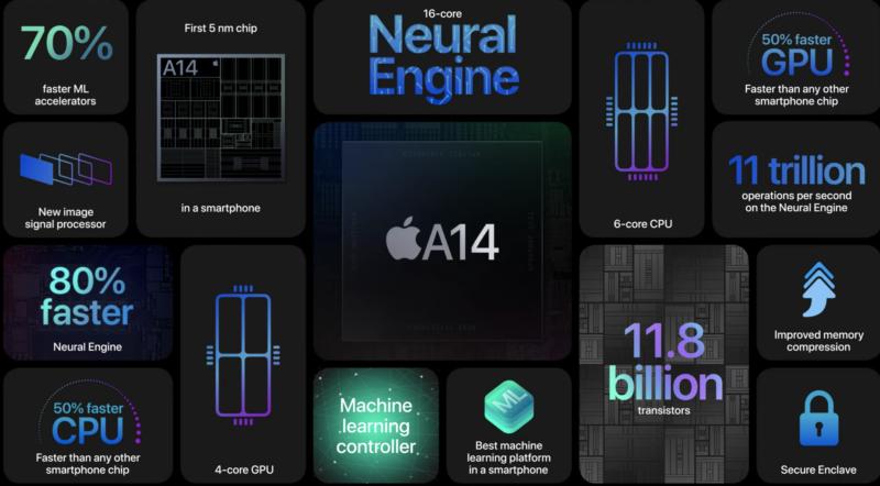 iPhone12パワーアップ