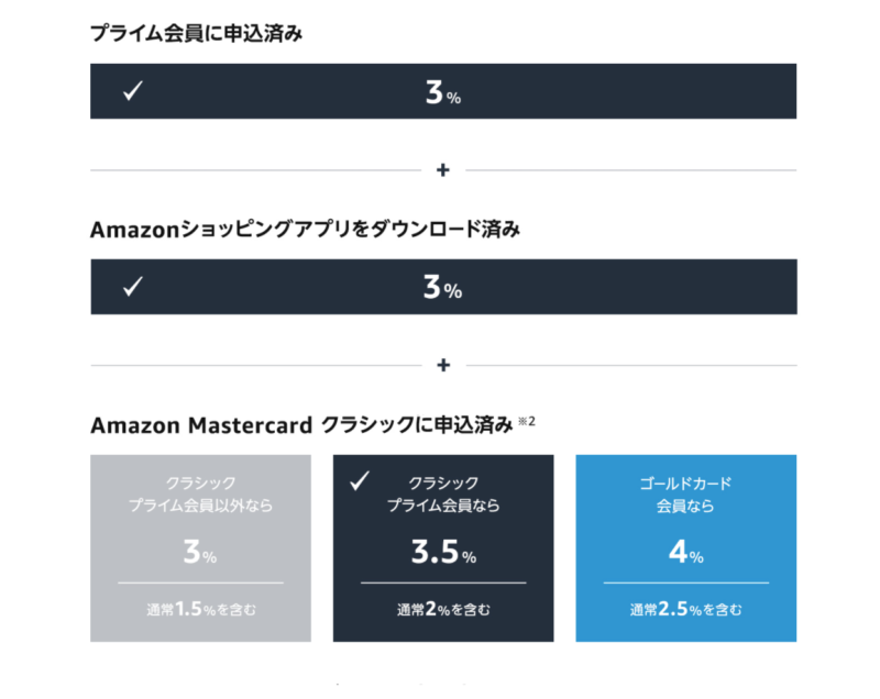 Amazonプライムデーポイント早見表